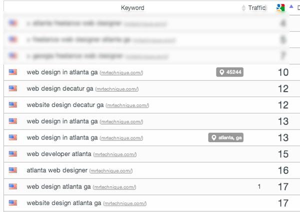 Week 4: whatUseek Directory and Guest Posting