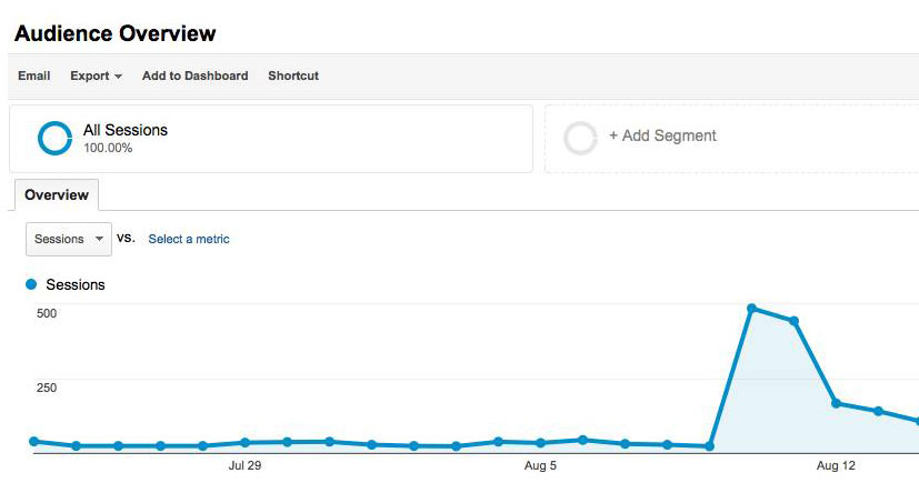 ElegantThemes Traffic Spike on Google Analytics