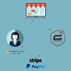 How to Pass Paypal and Stripe Transaction Fees to Customer with Gravity Forms Featured Image